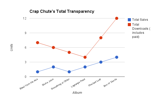 crap chute transparency