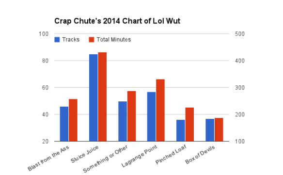 Tracks 2014 Compared
