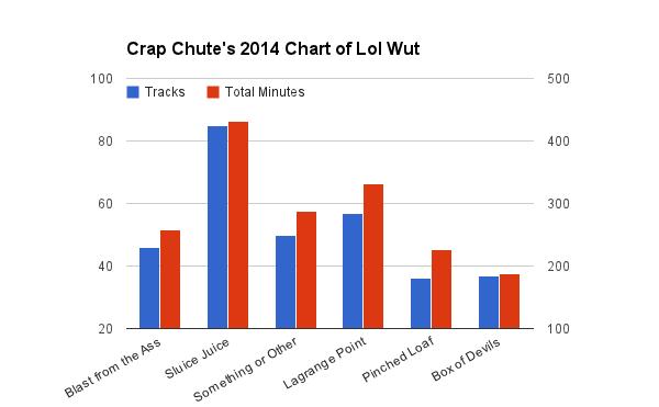 Tracks 2014 Compared