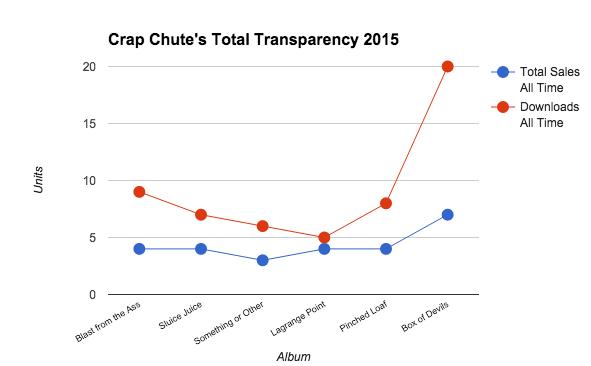 Sales 2015
