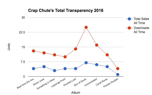 chart-downloads-sales